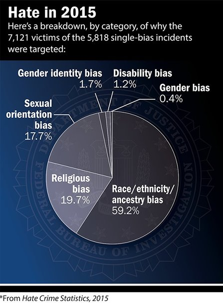FBI 2015 Hate Crime Chart